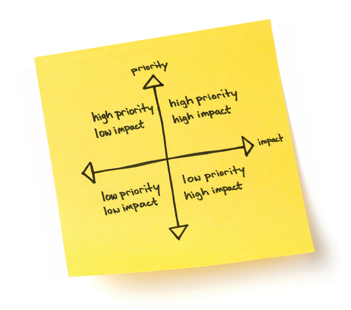 Prioritize post-it note